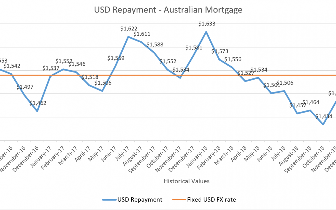 Mortgage Repayments – Impact of USD/AUD FX Movements On Loan Repayments April 2019